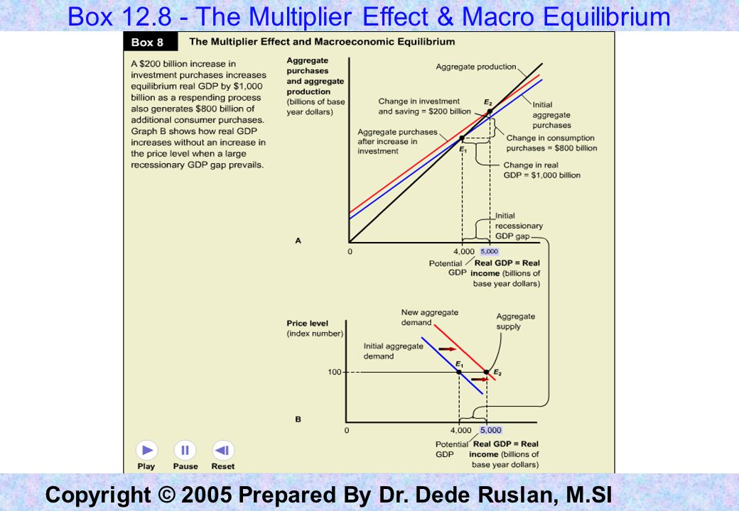 Box 12.8 - The Multiplier Effect & Macro Equilibrium