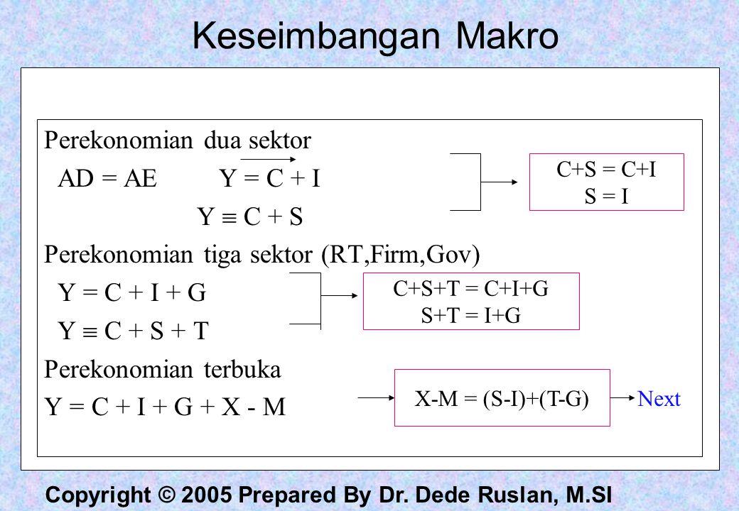Keseimbangan Makro Perekonomian dua sektor AD = AE Y = C + I Y  C + S