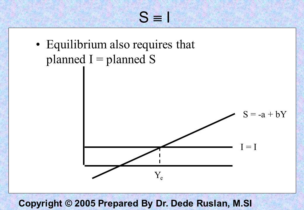 S  I Equilibrium also requires that planned I = planned S S = -a + bY