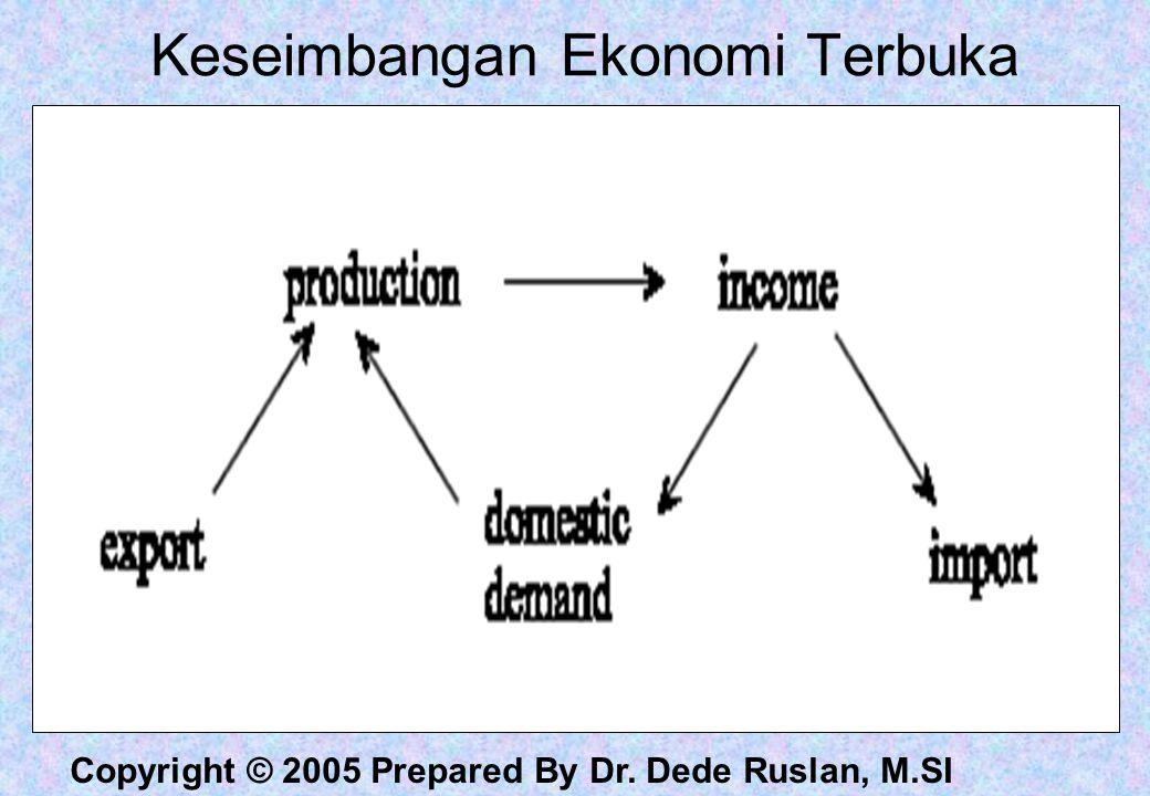 Keseimbangan Ekonomi Terbuka