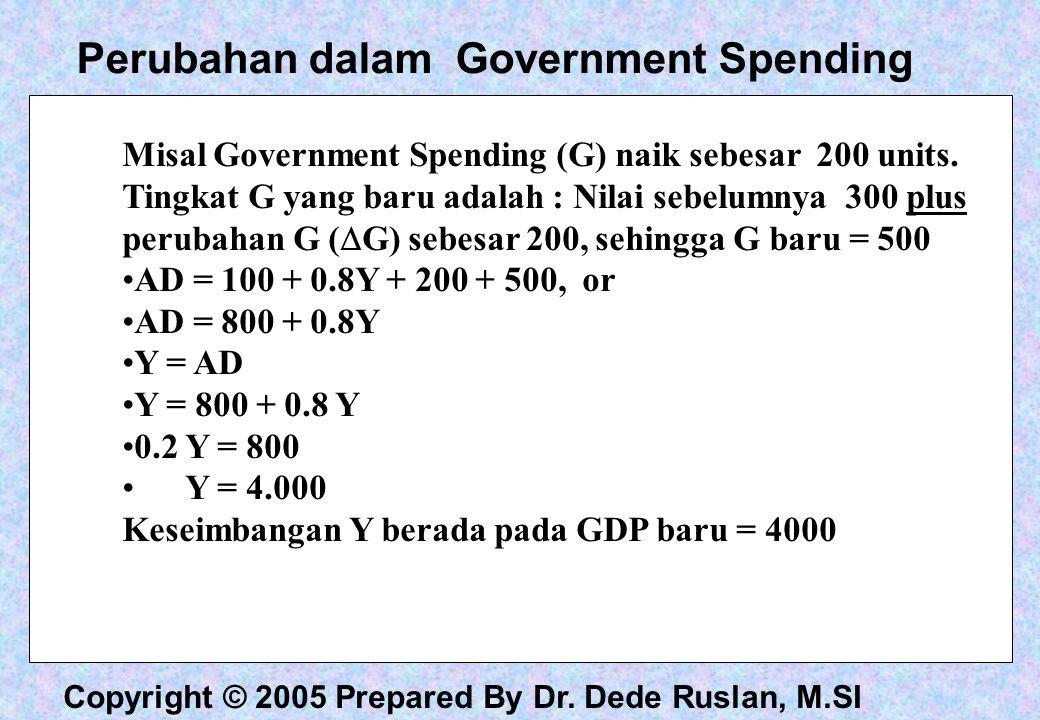 Perubahan dalam Government Spending