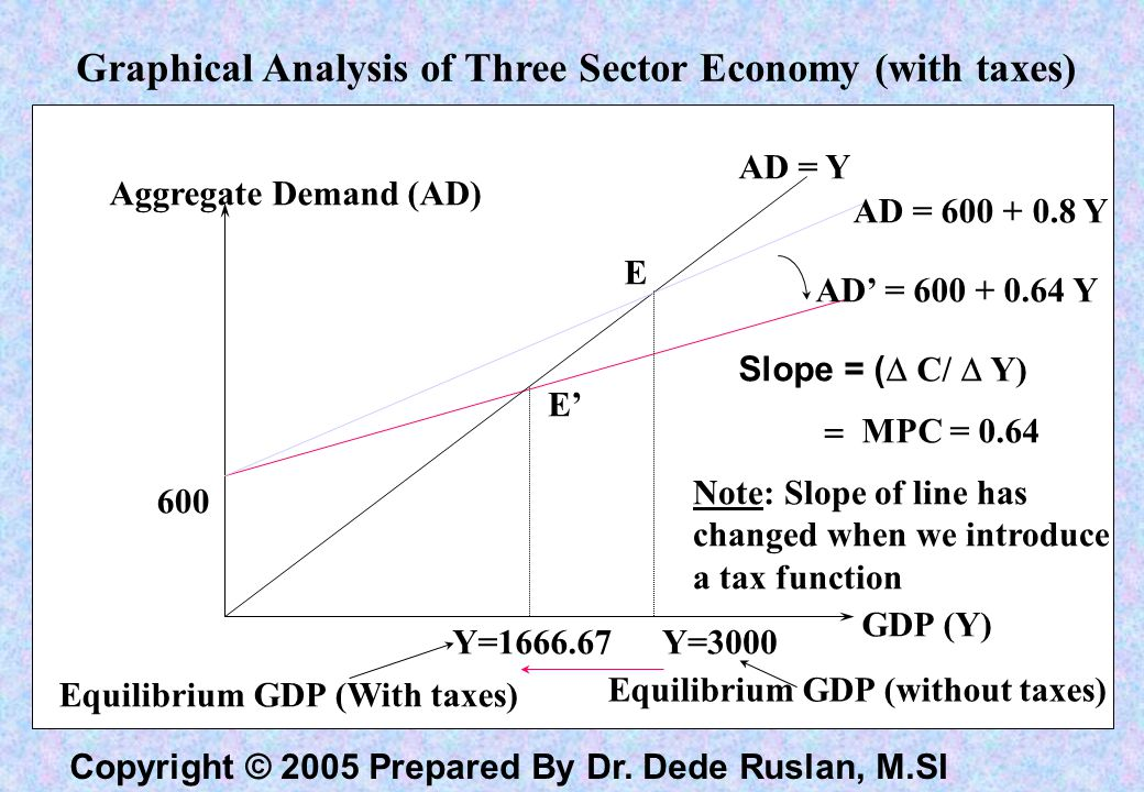 Graphical Analysis of Three Sector Economy (with taxes)