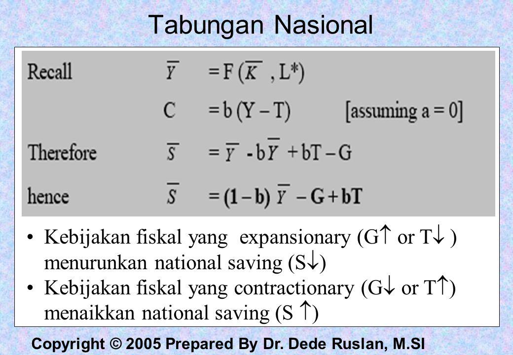 Tabungan Nasional Kebijakan fiskal yang expansionary (G or T ) menurunkan national saving (S)