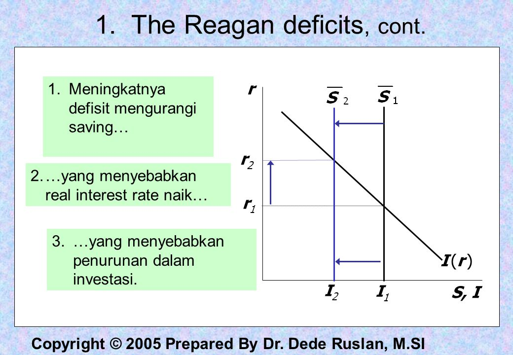 1. The Reagan deficits, cont.