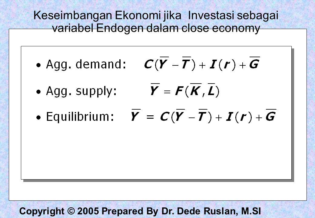Keseimbangan Ekonomi jika Investasi sebagai variabel Endogen dalam close economy