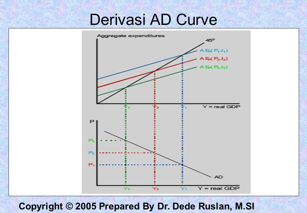 Derivasi AD Curve
