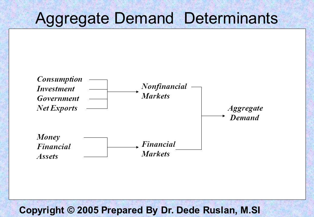 Aggregate Demand Determinants