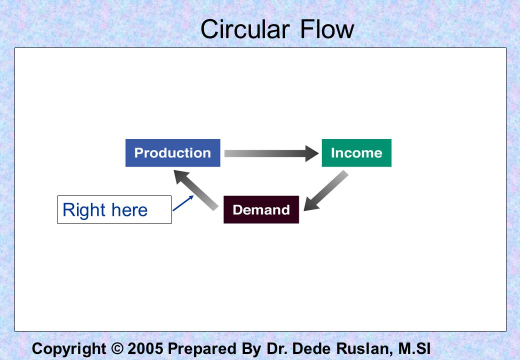 Circular Flow Right here