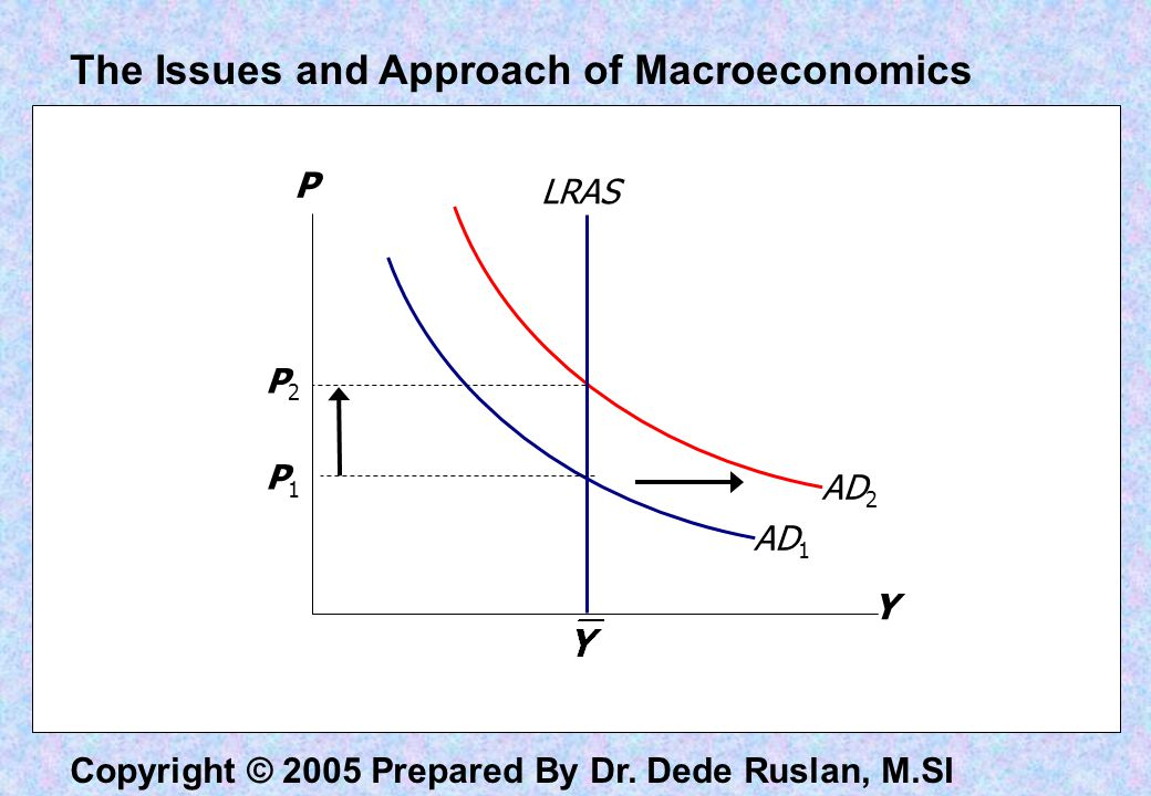 The Issues and Approach of Macroeconomics