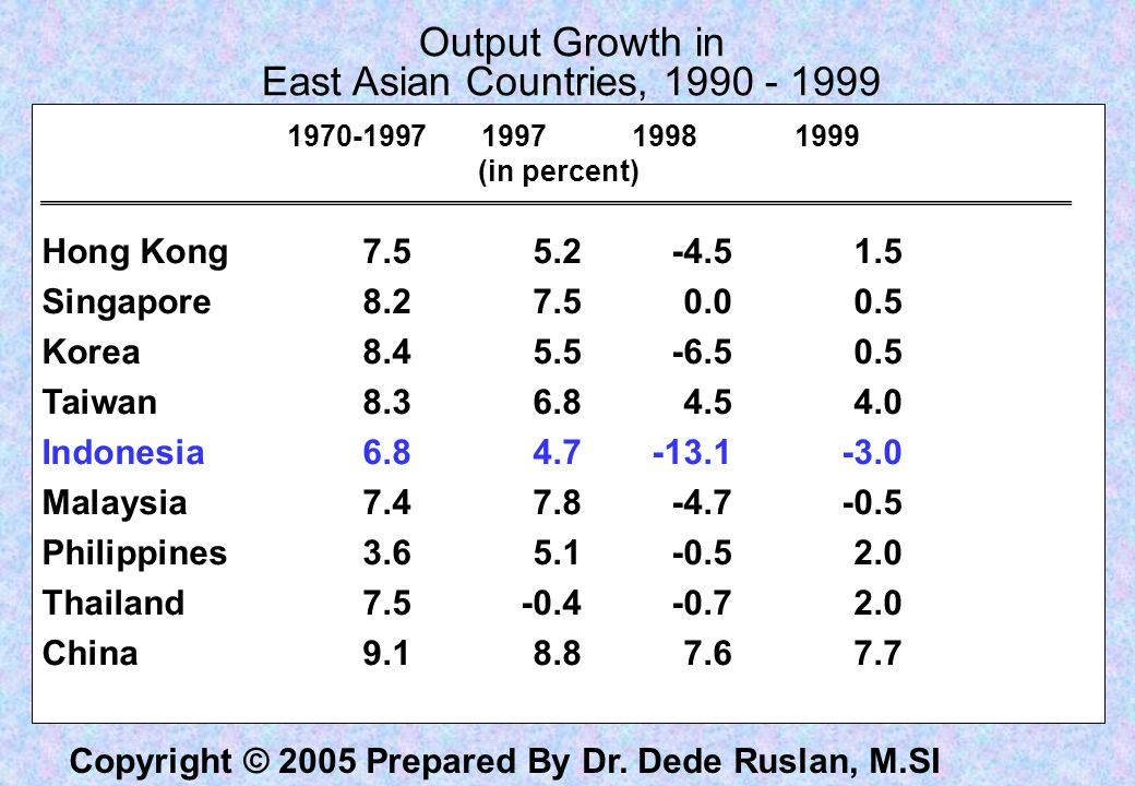 Output Growth in East Asian Countries, 1990 - 1999
