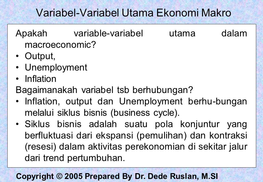 Variabel-Variabel Utama Ekonomi Makro