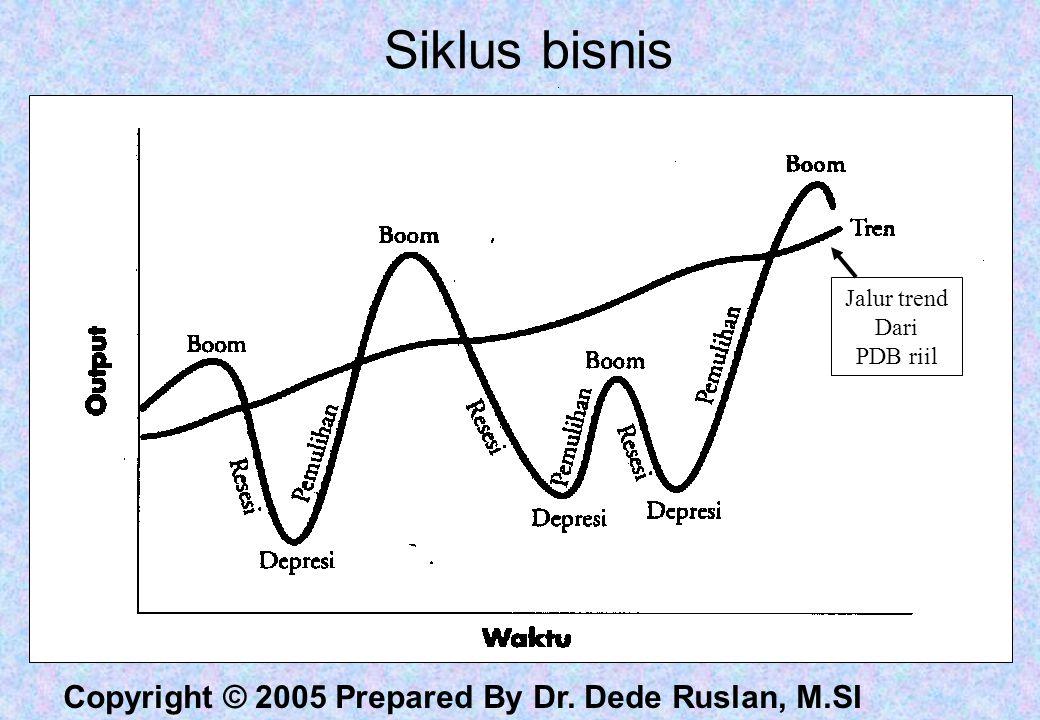 Siklus bisnis Jalur trend Dari PDB riil