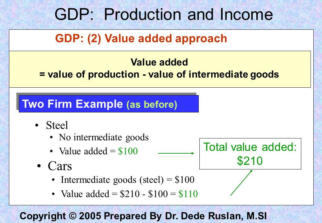 = value of production - value of intermediate goods