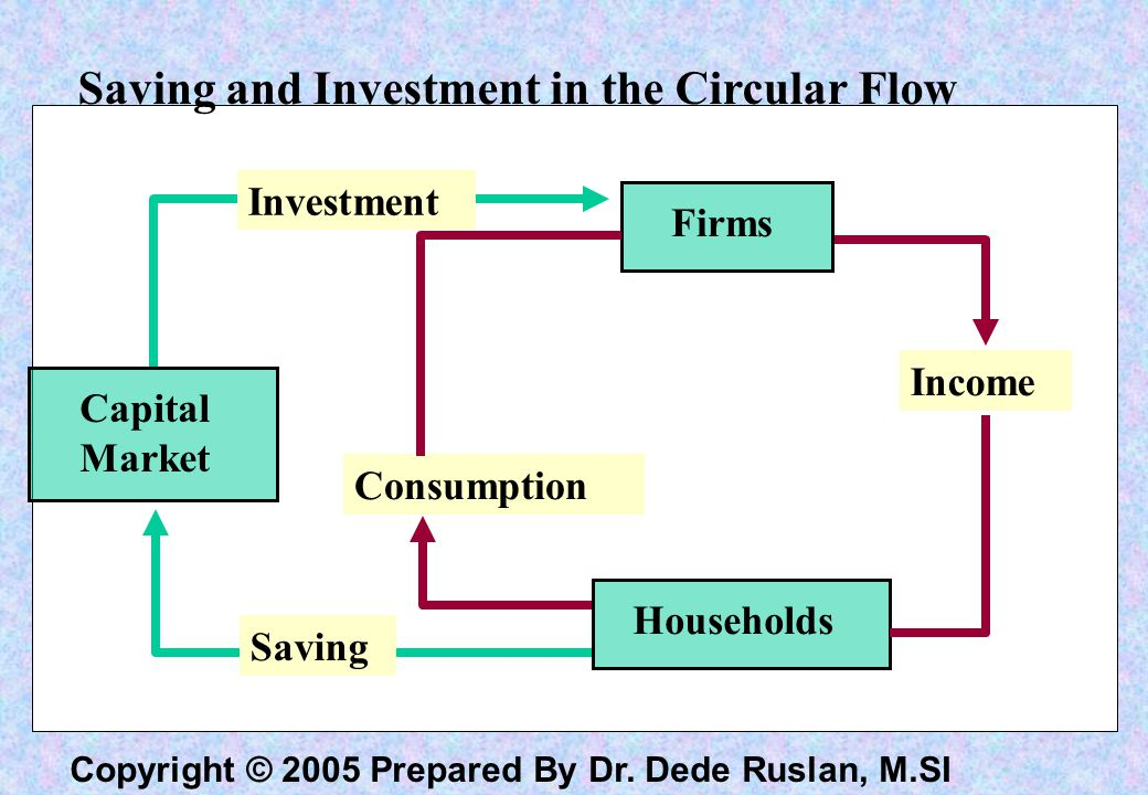 Saving and Investment in the Circular Flow