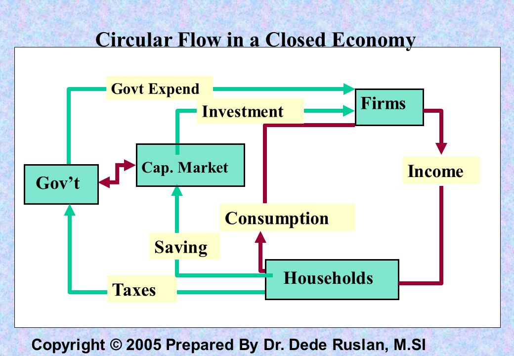 Circular Flow in a Closed Economy