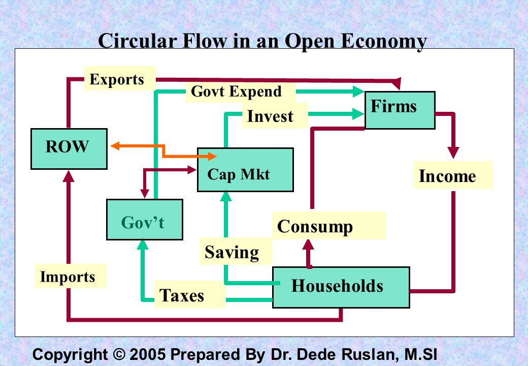 Circular Flow in an Open Economy