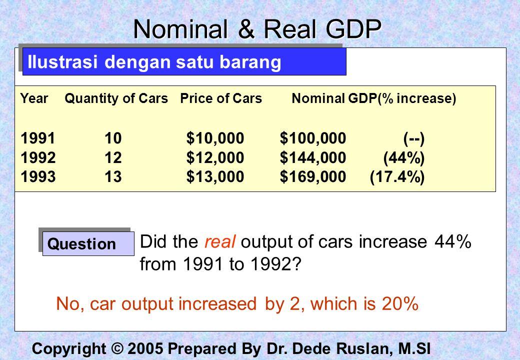 Nominal & Real GDP Ilustrasi dengan satu barang