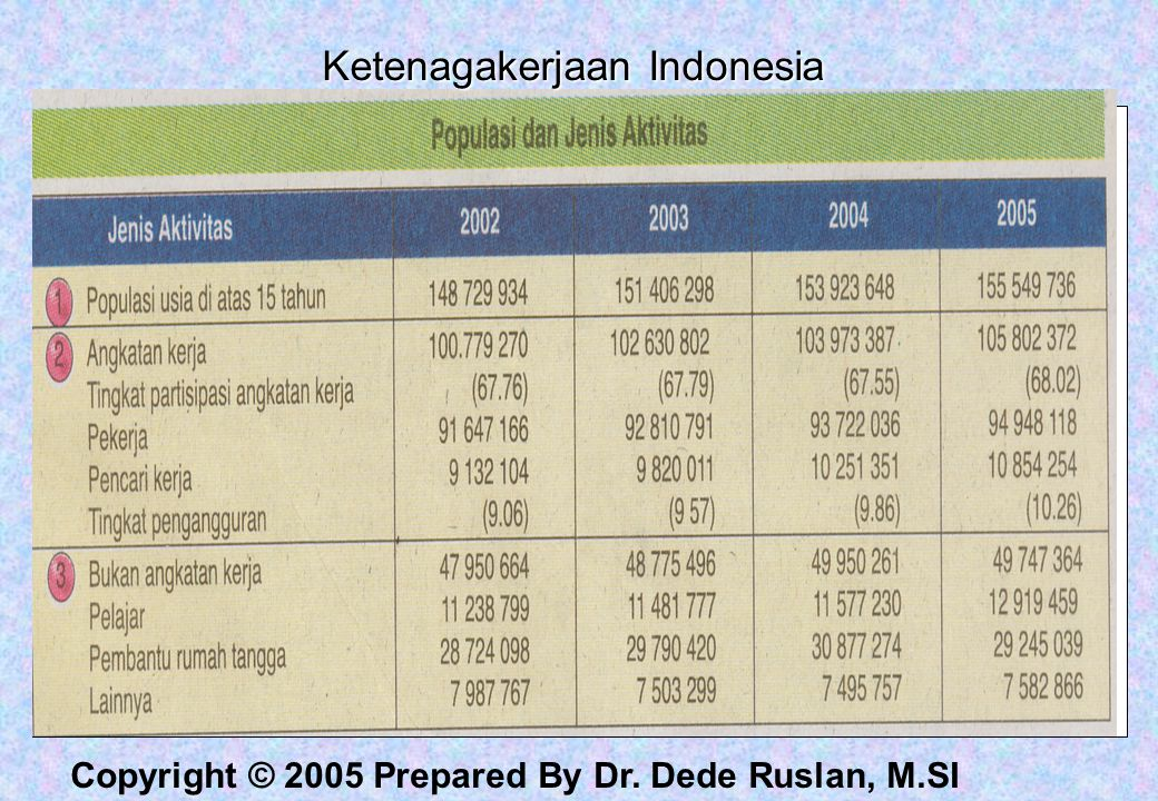 Ketenagakerjaan Indonesia