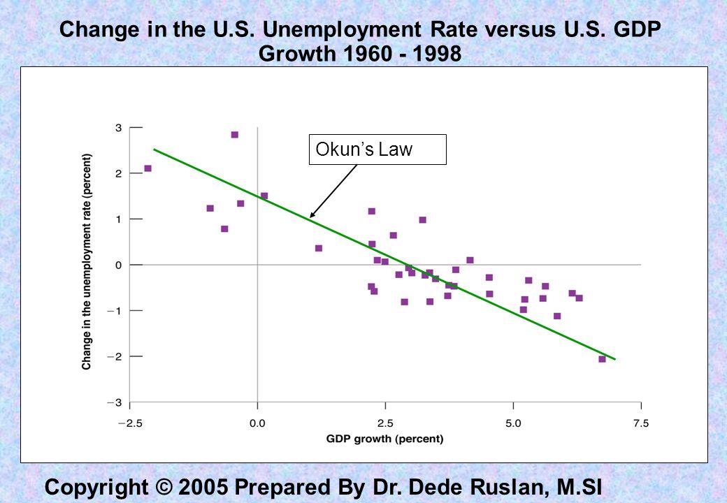 Ekonomimakro Lanjutan