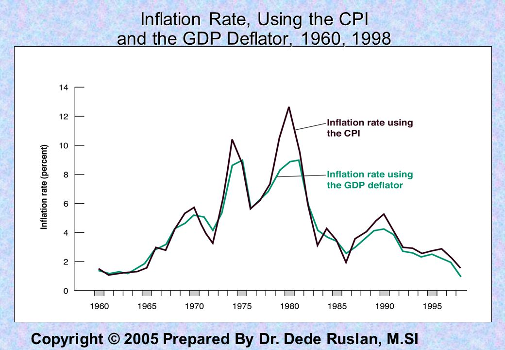 Inflation Rate, Using the CPI and the GDP Deflator, 1960, 1998