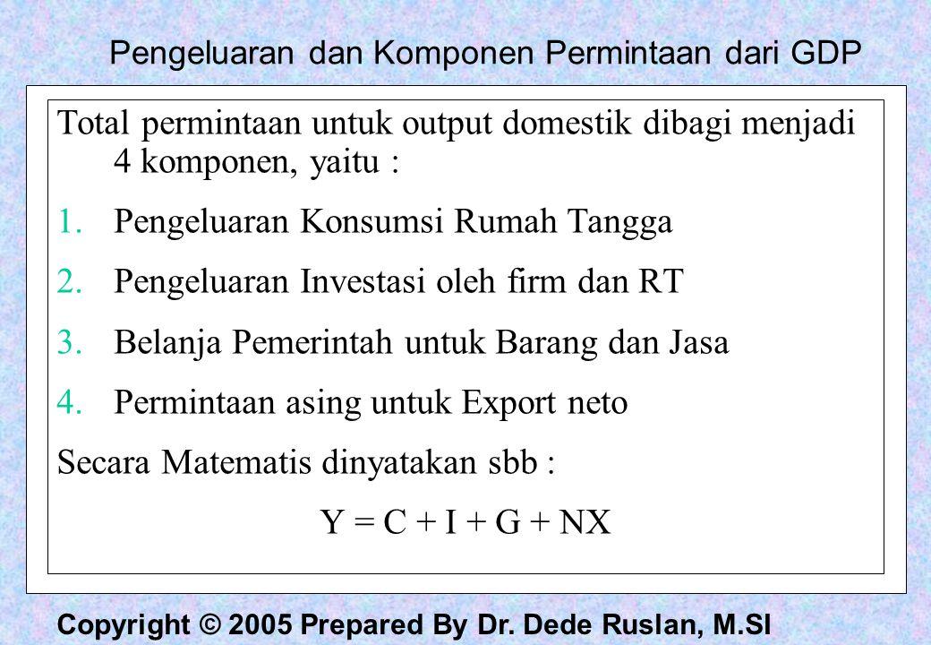 Pengeluaran dan Komponen Permintaan dari GDP