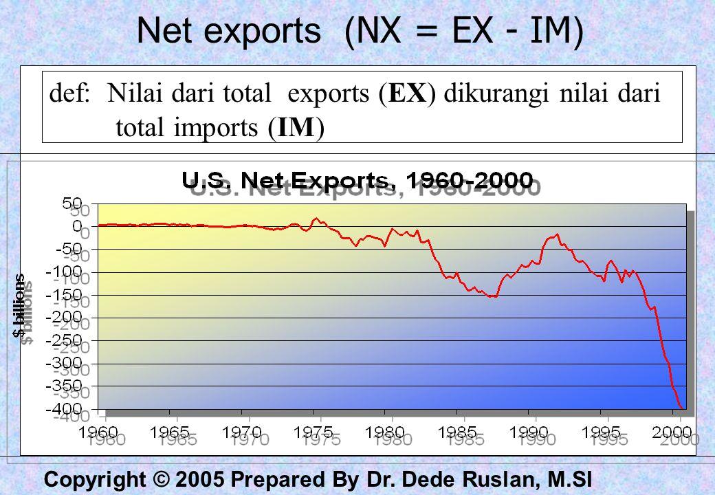 Net exports (NX = EX - IM)