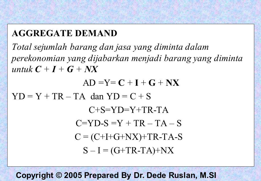 C = (C+I+G+NX)+TR-TA-S