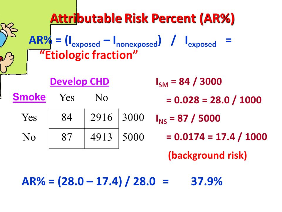 Attributable Risk Percent (AR%)