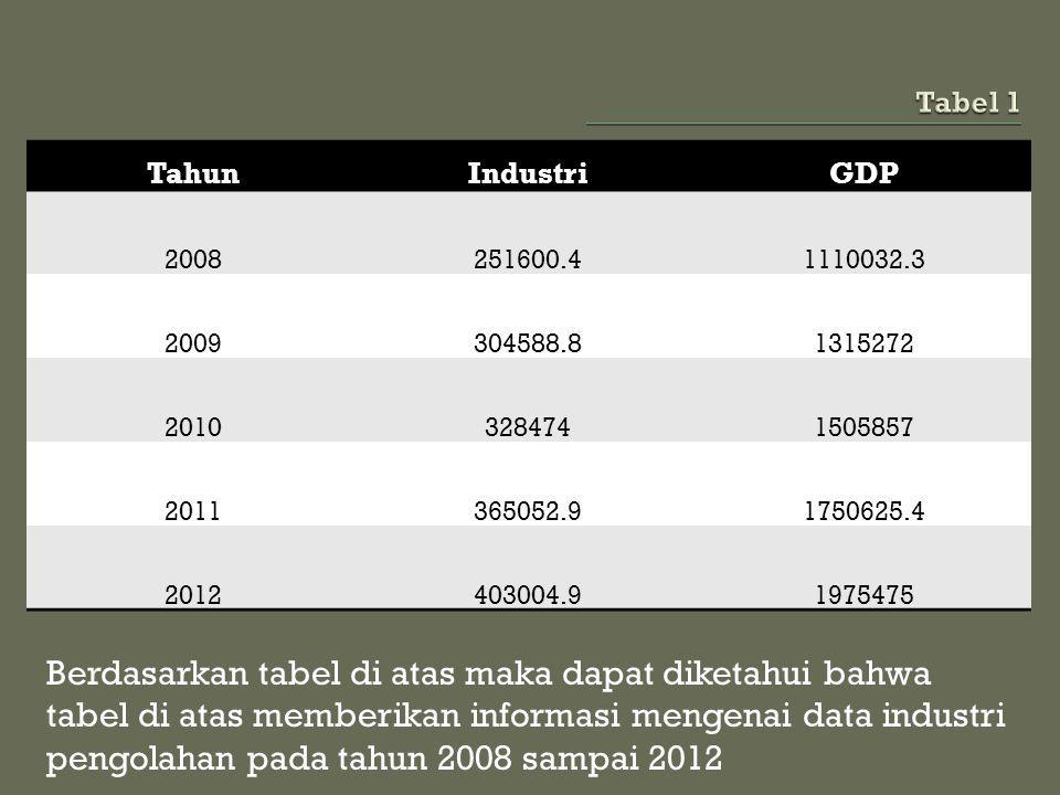 Tabel 1 Tahun. Industri. GDP. 2008. 251600.4. 1110032.3. 2009. 304588.8. 1315272. 2010. 328474.