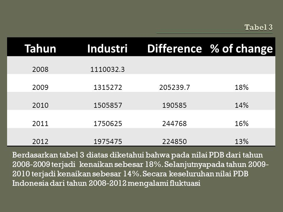 Tahun Industri Difference % of change