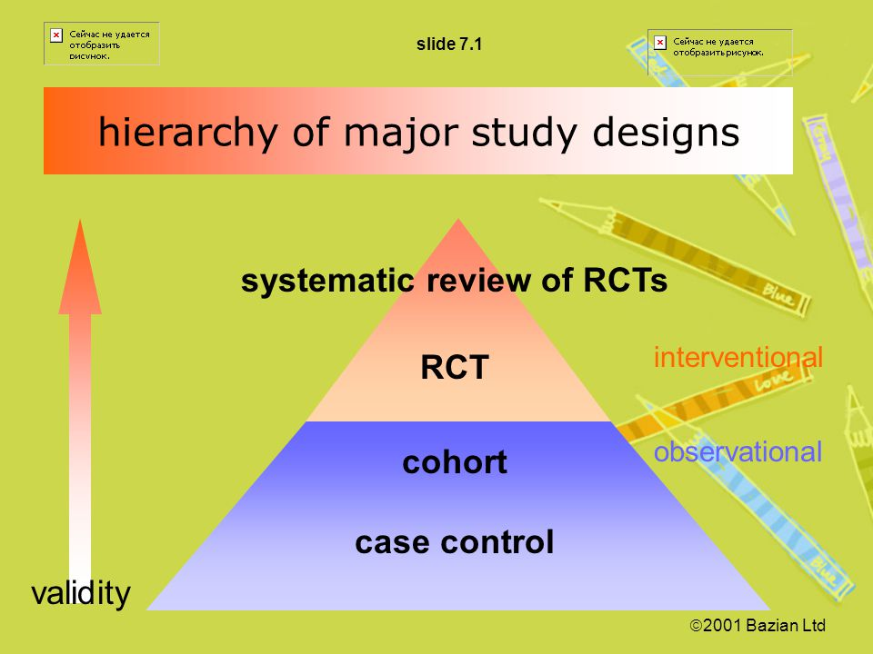 systematic review of RCTs