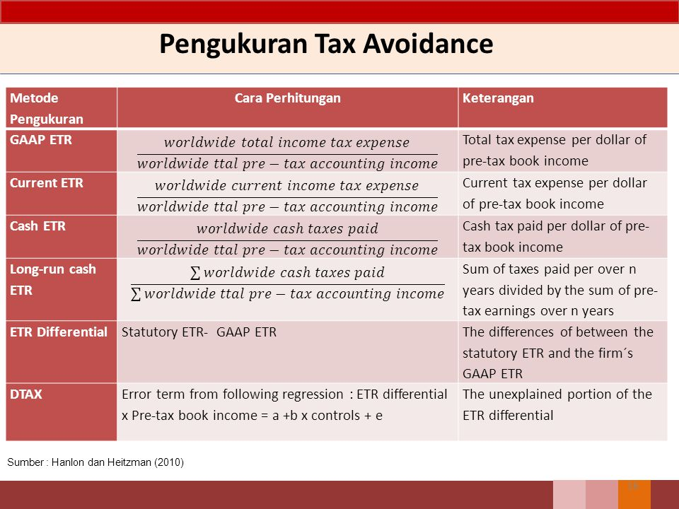 Pengukuran Tax Avoidance