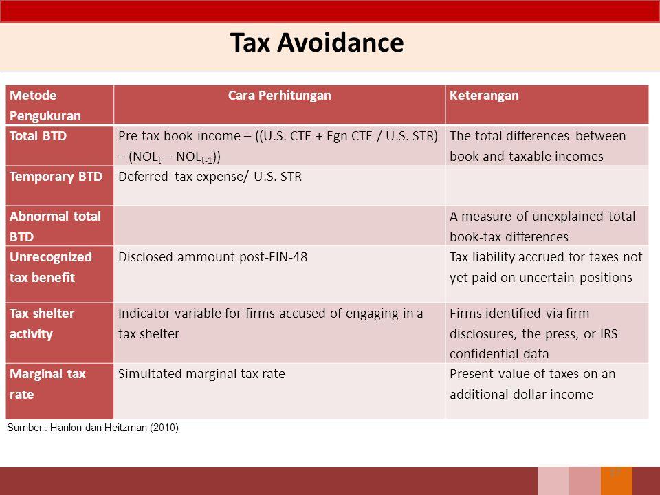 Tax Avoidance Metode Pengukuran Cara Perhitungan Keterangan Total BTD
