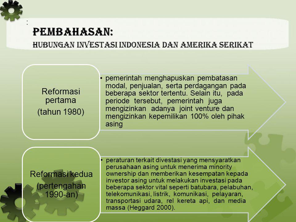 Hubungan Investasi Indonesia dan Amerika Serikat