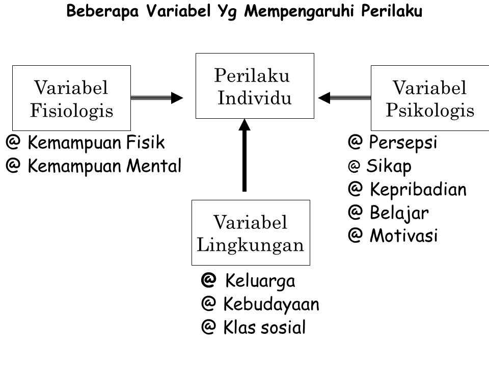 Beberapa Variabel Yg Mempengaruhi Perilaku