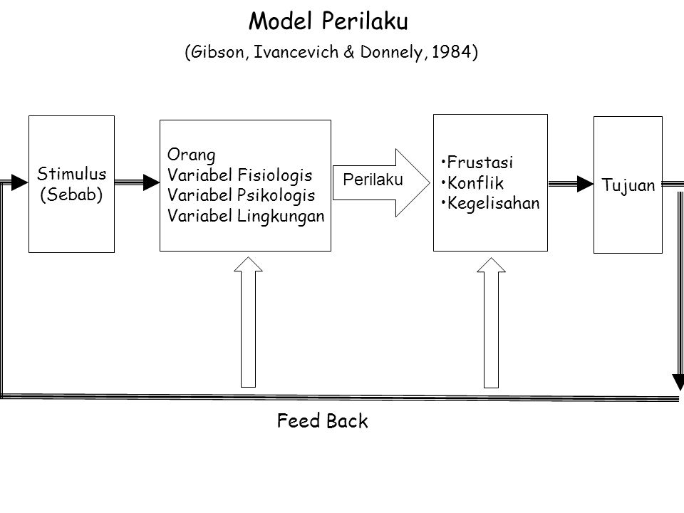 Model Perilaku (Gibson, Ivancevich & Donnely, 1984)