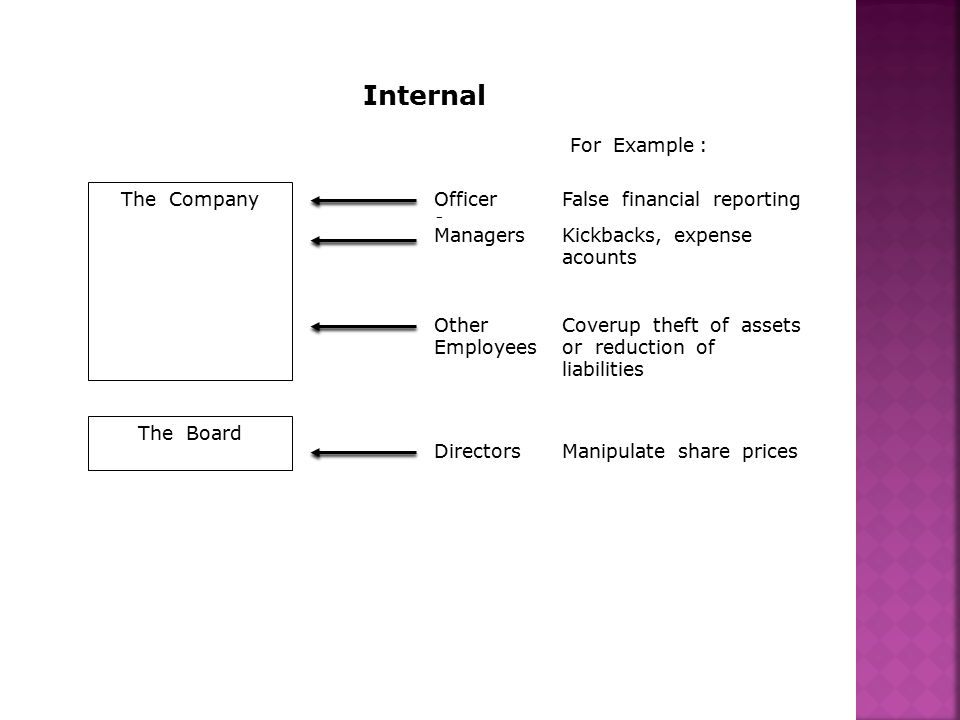 Internal The Company The Board Officers Managers Other Employees