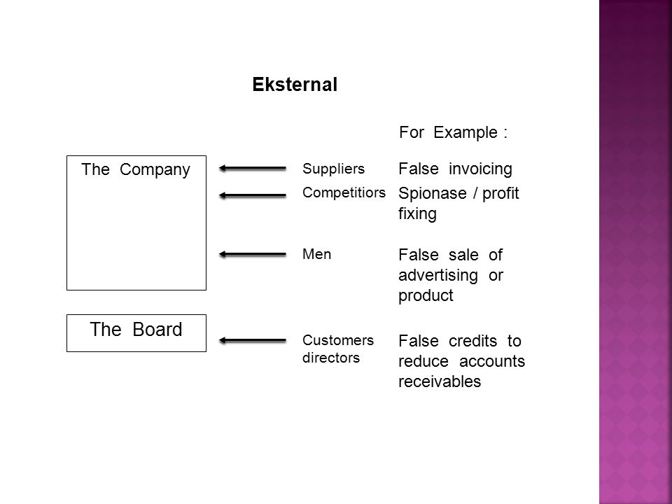 Eksternal The Board The Company For Example : False invoicing