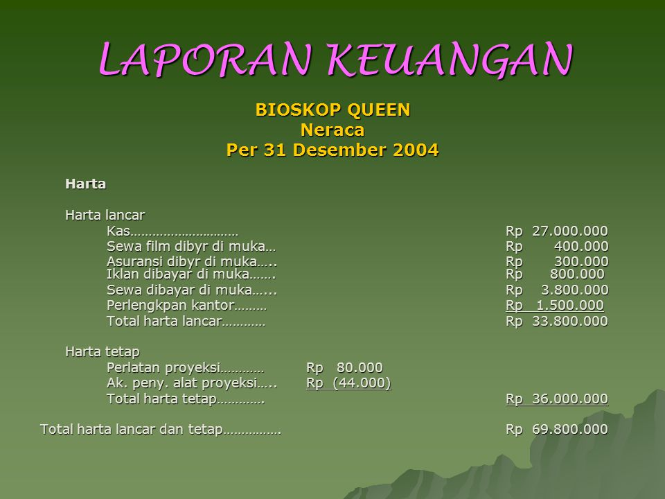 LAPORAN KEUANGAN BIOSKOP QUEEN Neraca Per 31 Desember 2004 Harta