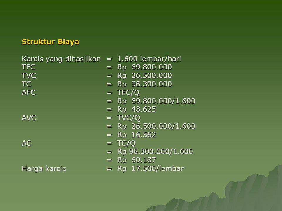 Struktur Biaya Karcis yang dihasilkan = 1.600 lembar/hari. TFC = Rp 69.800.000. TVC = Rp 26.500.000.