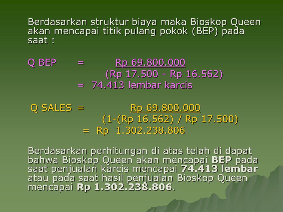 Berdasarkan struktur biaya maka Bioskop Queen akan mencapai titik pulang pokok (BEP) pada saat :