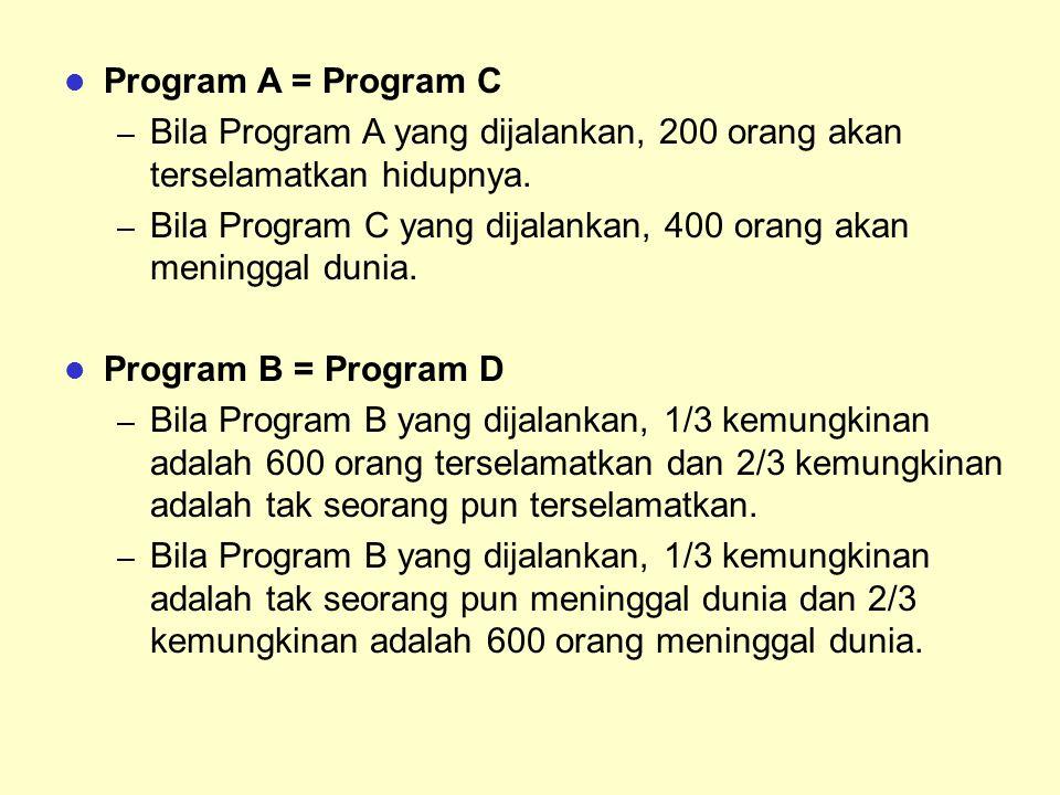 Program A = Program C Bila Program A yang dijalankan, 200 orang akan terselamatkan hidupnya.