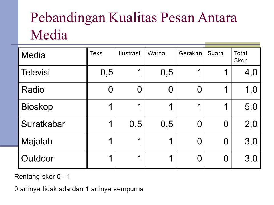Pebandingan Kualitas Pesan Antara Media