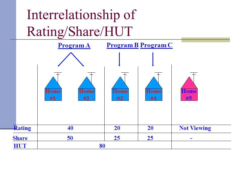 Interrelationship of Rating/Share/HUT