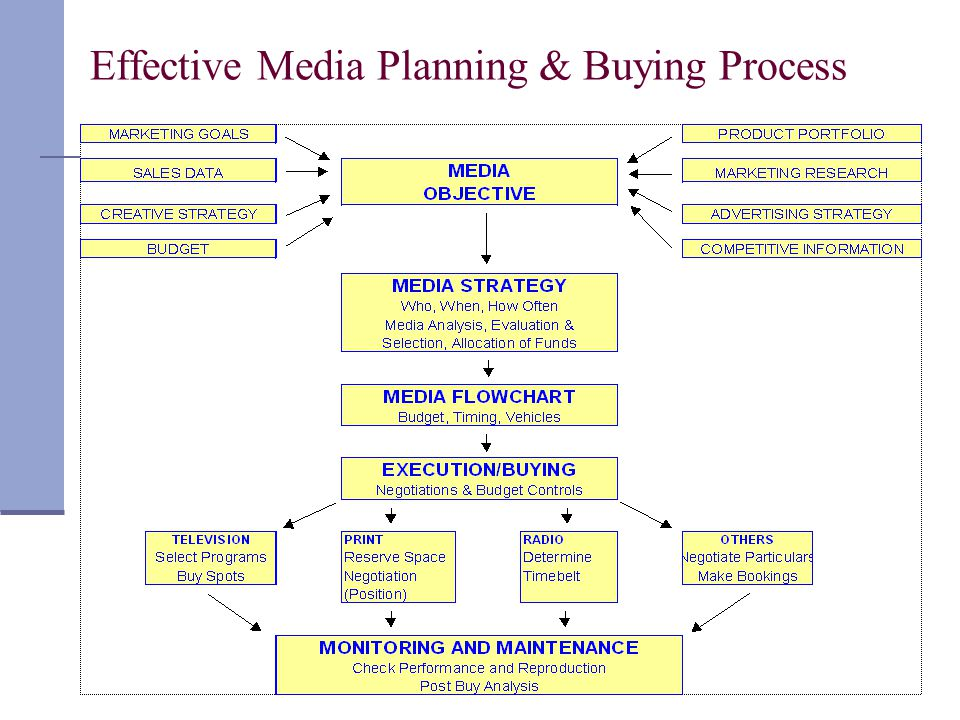Effective Media Planning & Buying Process