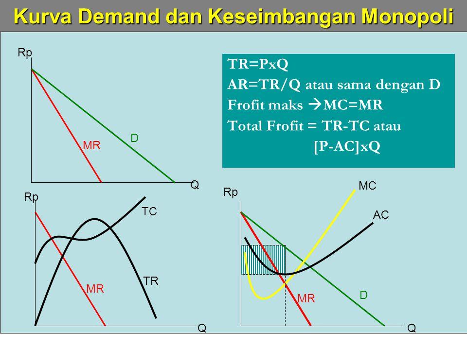 Kurva Demand dan Keseimbangan Monopoli