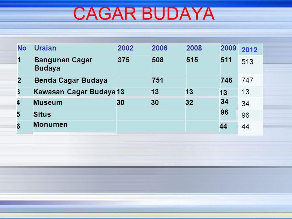 CAGAR BUDAYA No. Uraian. 2002. 2006. 2008. 2009. 2012. 513. 747. 13. 34. 96. 44. 1. Bangunan Cagar Budaya.