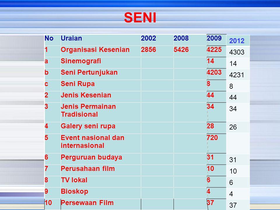 SENI No. Uraian. 2002. 2008. 2009. 2012. 4303. 14. 4231. 8. 44. 34. 26. 31. 10. 6. 4.