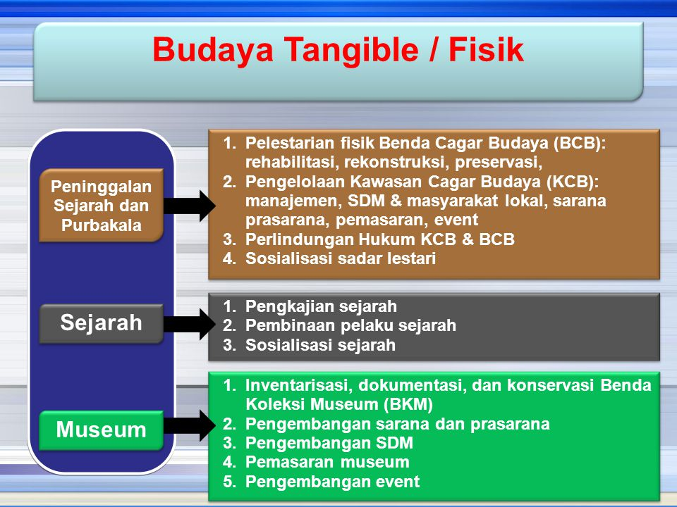 Budaya Tangible / Fisik Peninggalan Sejarah dan Purbakala