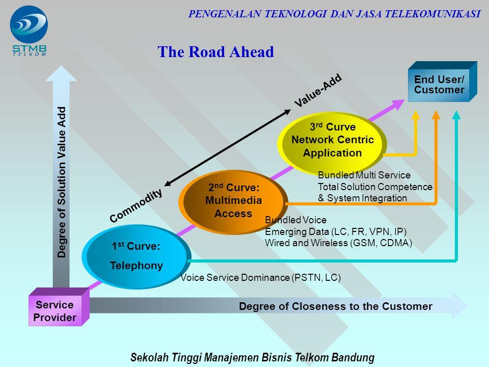PENGENALAN TEKNOLOGI DAN JASA TELEKOMUNIKASI